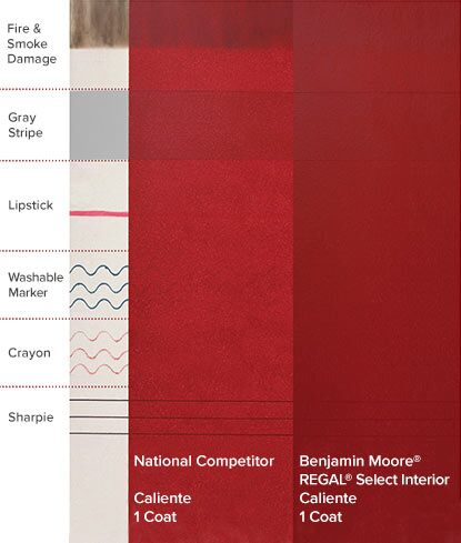 An illustration shows the superior hide of a Gennex®-engineered Benjamin Moore paint compared to its closest national competitor.