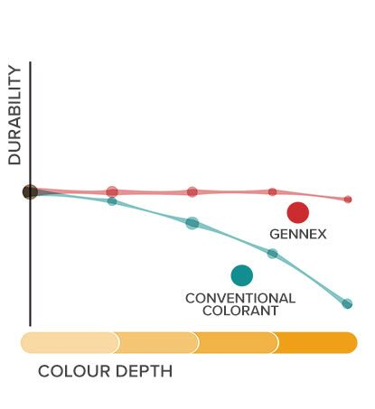 An illustration shows the superior durability of Gennex® colorants compared to conventional colorants.