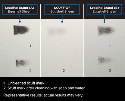 SCUFF-X delivers superior scuff-resistance in a side-by-side comparison of competitive products designed for high-traffic areas.